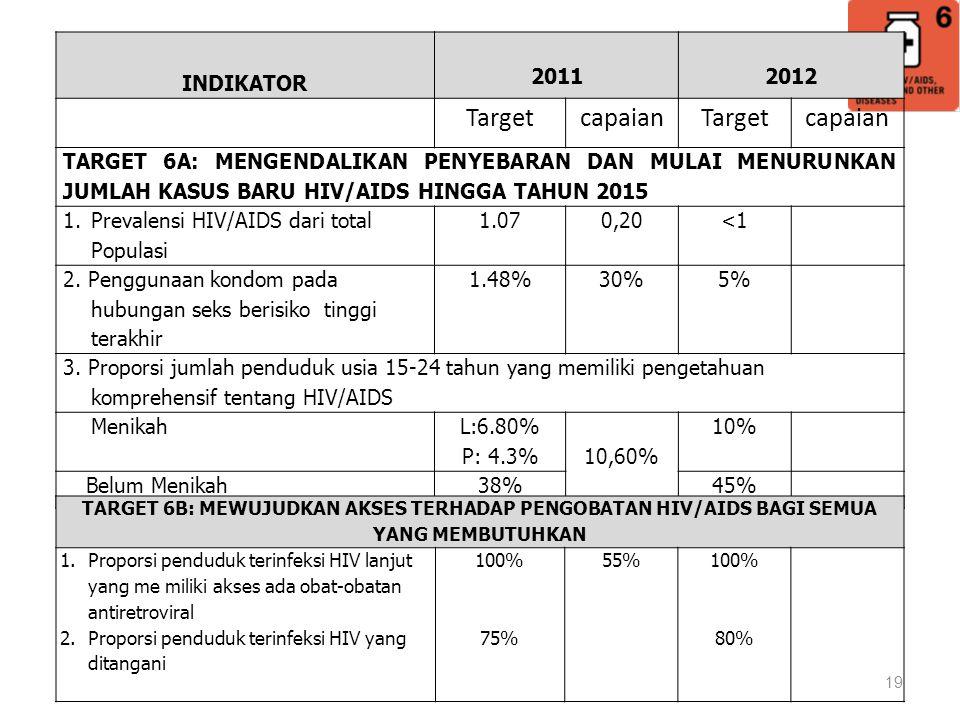 Target capaian INDIKATOR 2011 2012