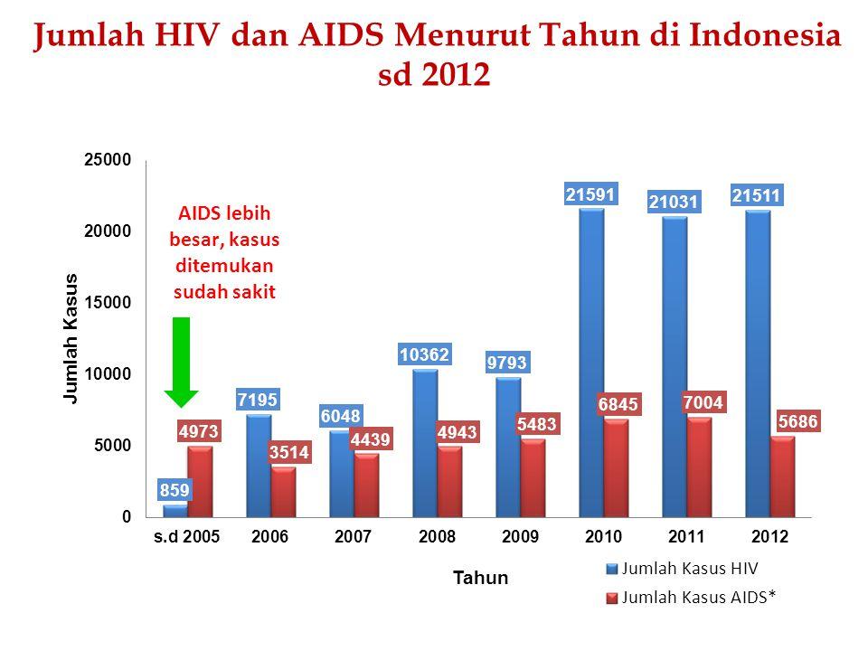 Jumlah HIV dan AIDS Menurut Tahun di Indonesia sd 2012