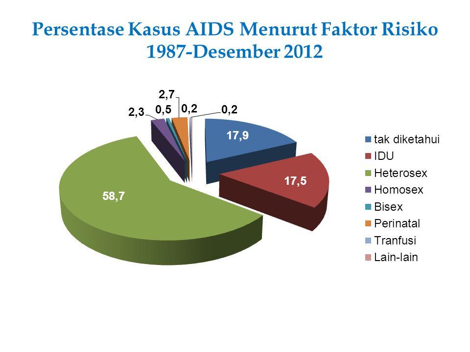 Persentase Kasus AIDS Menurut Faktor Risiko 1987-Desember 2012