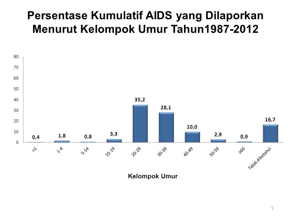 Persentase Kumulatif AIDS yang Dilaporkan Menurut Kelompok Umur Tahun1987-2012