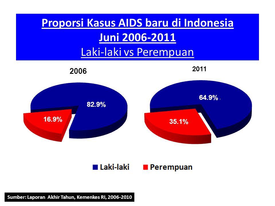 Proporsi Kasus AIDS baru di Indonesia