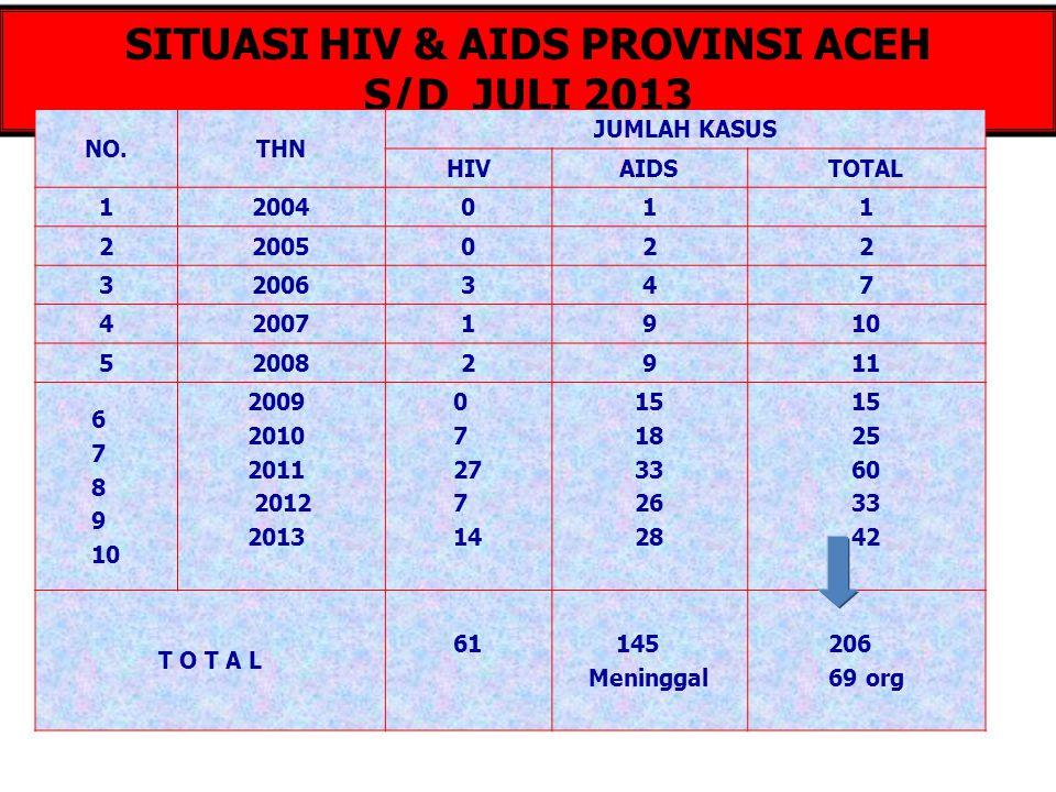 SITUASI HIV & AIDS PROVINSI ACEH S/D JULI 2013
