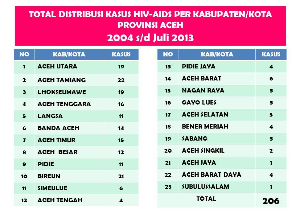 TOTAL DISTRIBUSI KASUS HIV-AIDS PER KABUPATEN/KOTA PROVINSI ACEH 2004 s/d Juli 2013