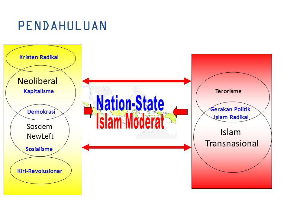 Nation-State Islam Moderat PENDAHULUAN Neoliberal Islam Transnasional