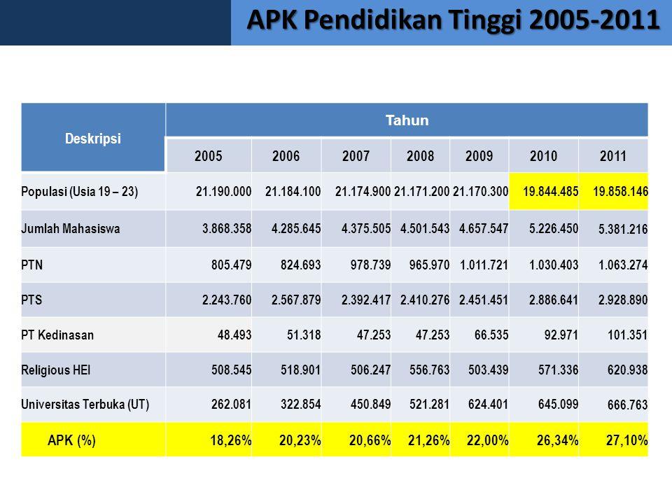 APK Pendidikan Tinggi 2005-2011