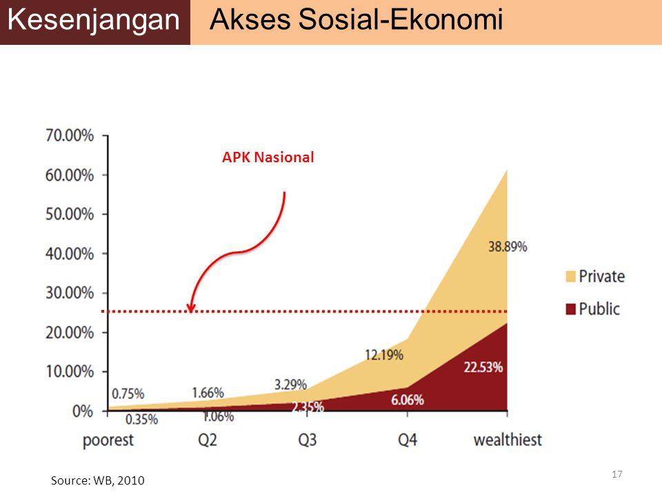 Kesenjangan Akses Sosial-Ekonomi
