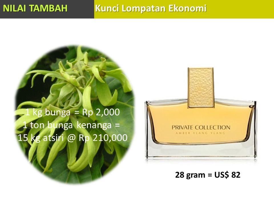 1 ton bunga kenanga = 15 kg atsiri @ Rp 210,000