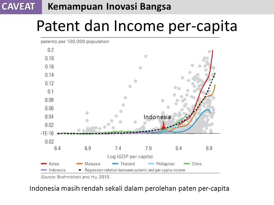 Patent dan Income per-capita
