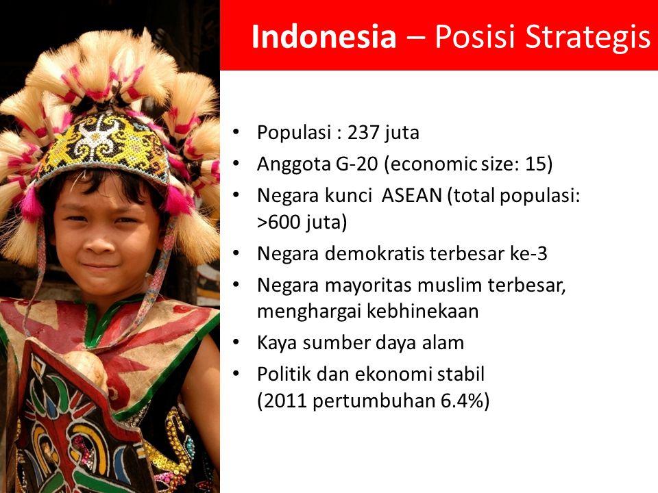 Indonesia – Posisi Strategis