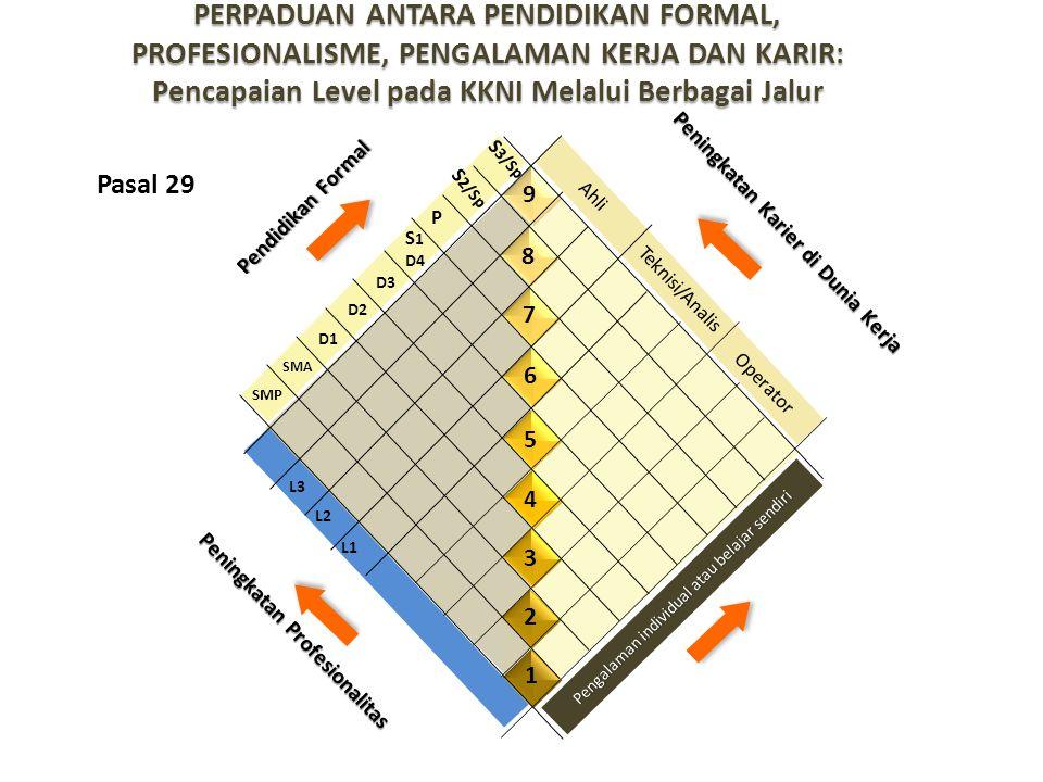 Peningkatan Karier di Dunia Kerja Peningkatan Profesionalitas