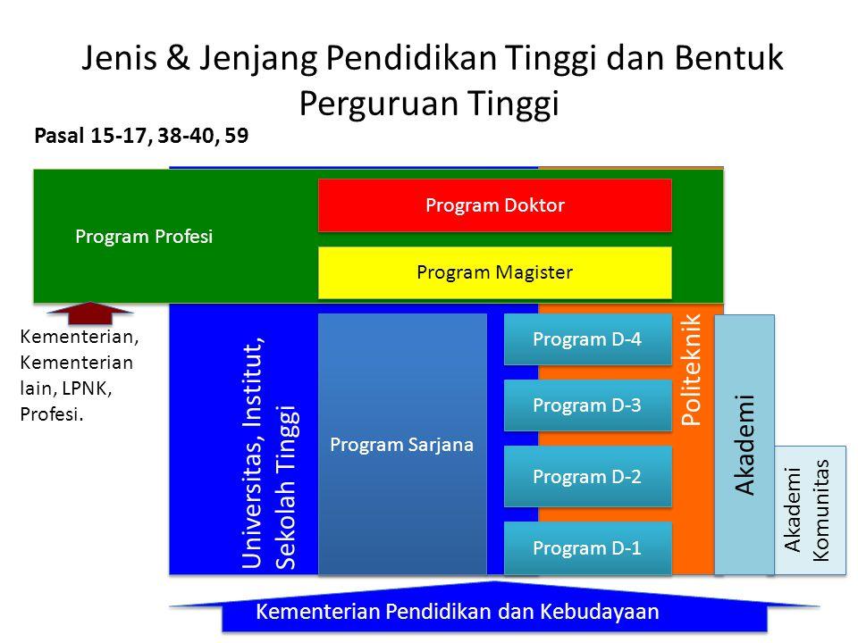Jenis & Jenjang Pendidikan Tinggi dan Bentuk Perguruan Tinggi