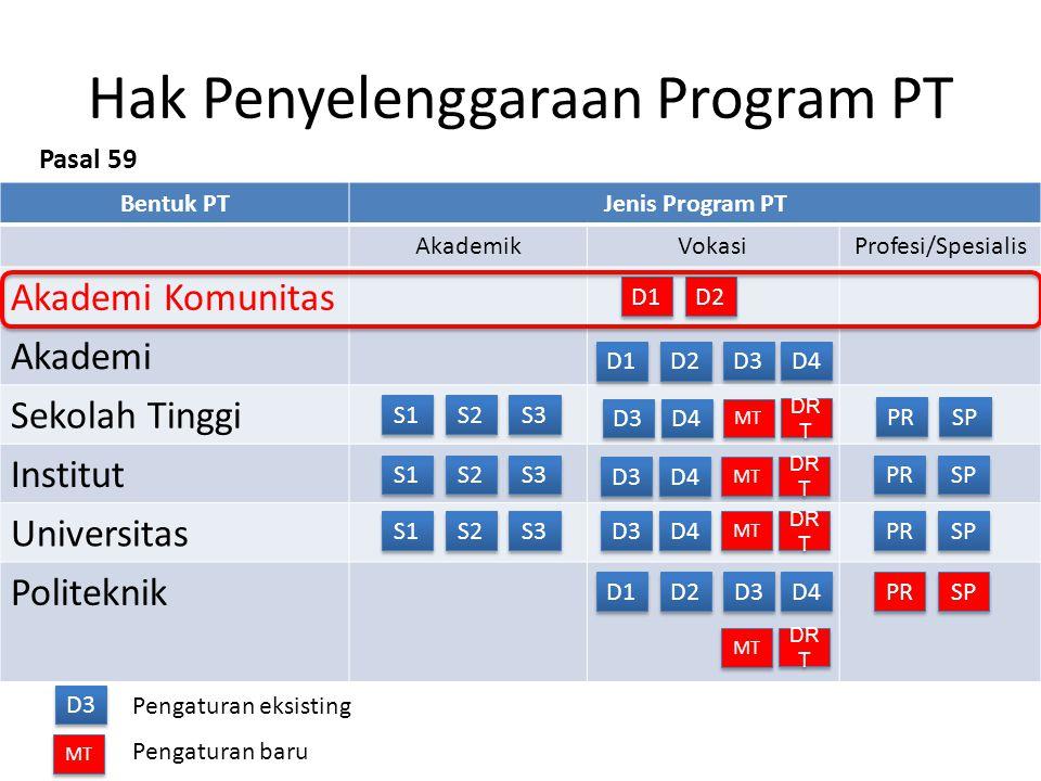 Hak Penyelenggaraan Program PT