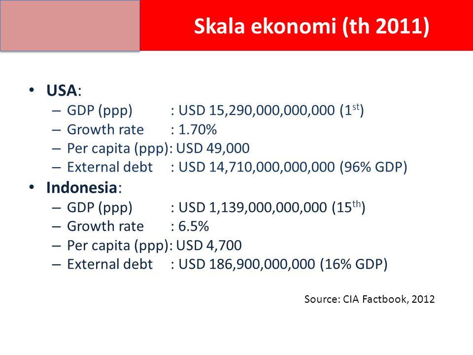 Skala ekonomi (th 2011) USA: Indonesia:
