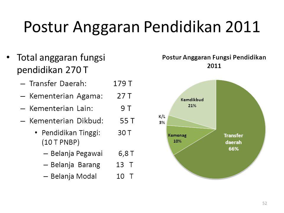 Postur Anggaran Pendidikan 2011