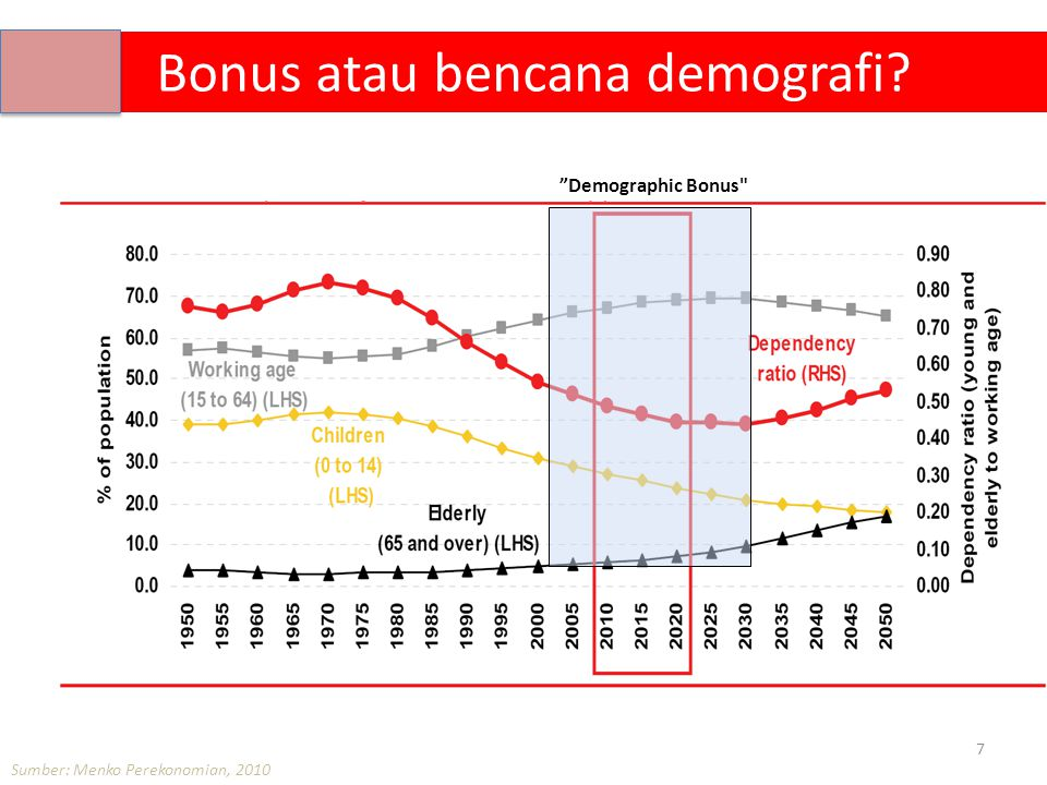 Bonus atau bencana demografi