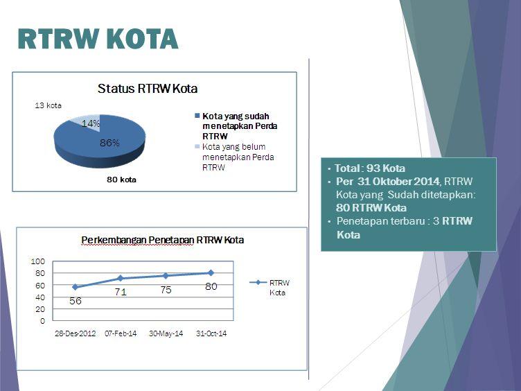 RTRW KOTA 13 kota. Total : 93 Kota. Per 31 Oktober 2014, RTRW Kota yang Sudah ditetapkan: 80 RTRW Kota.