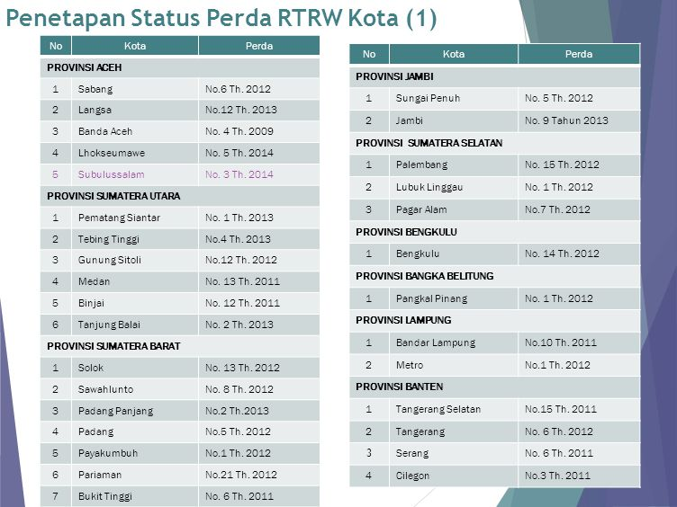 Penetapan Status Perda RTRW Kota (1)