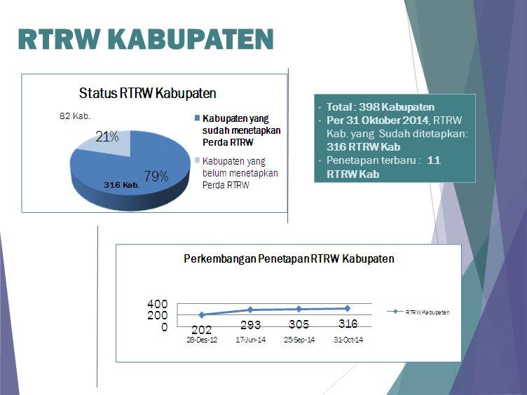 RTRW KABUPATEN Total : 398 Kabupaten