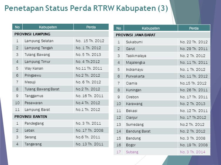Penetapan Status Perda RTRW Kabupaten (3)