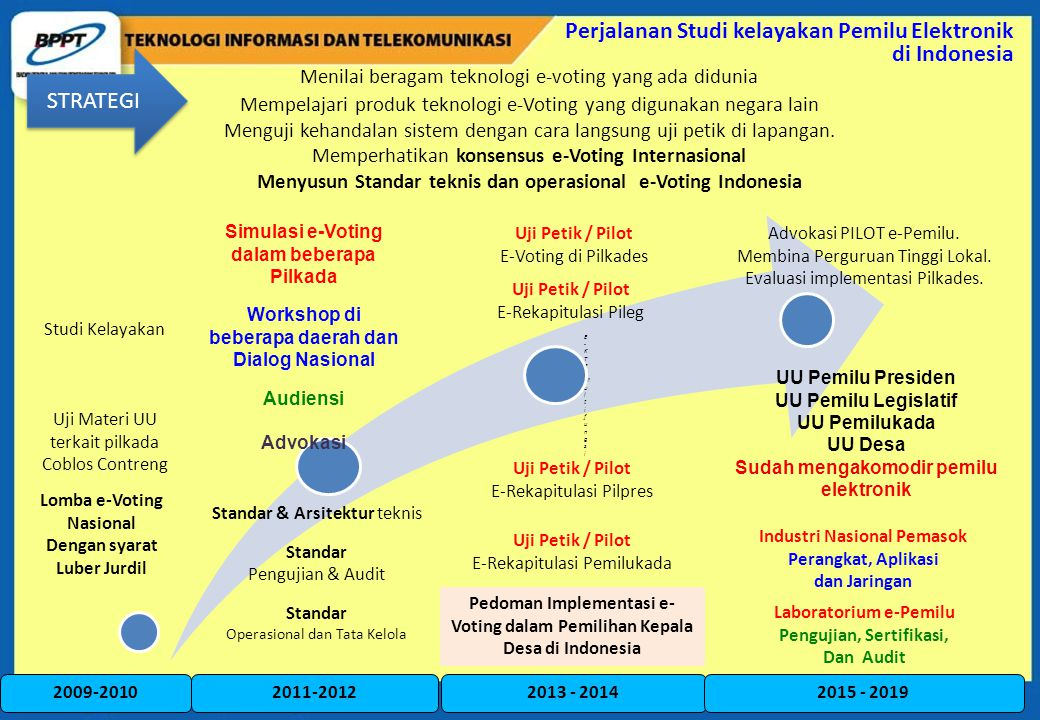 Perjalanan Studi kelayakan Pemilu Elektronik di Indonesia