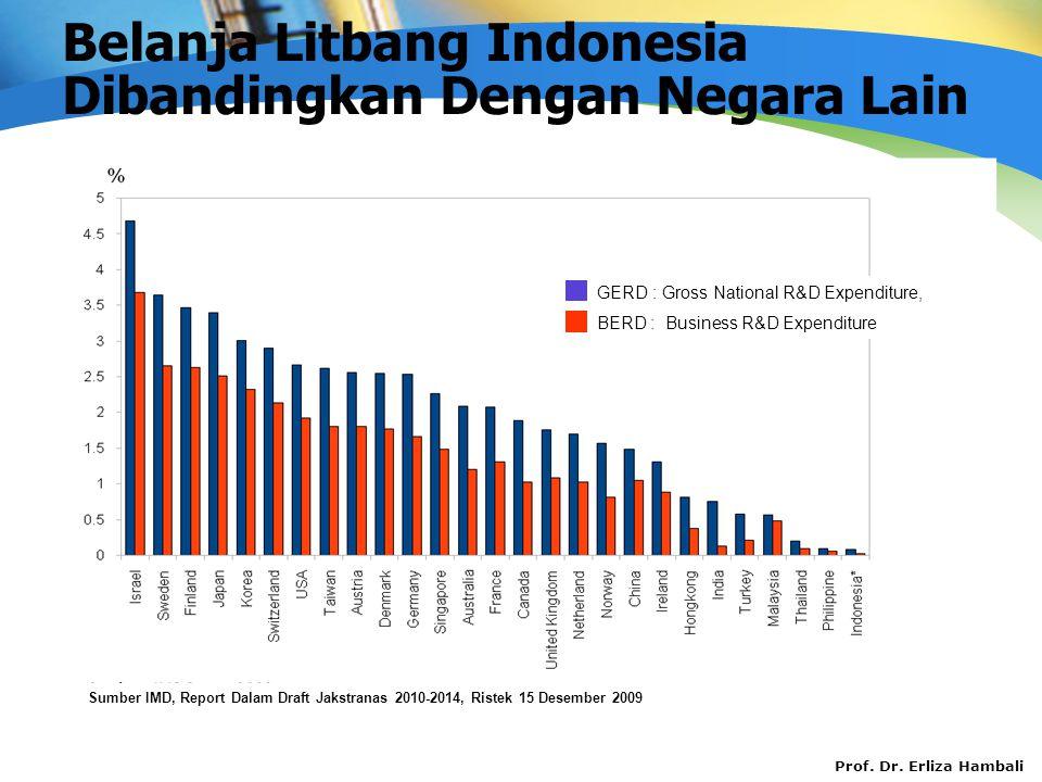 Belanja Litbang Indonesia Dibandingkan Dengan Negara Lain
