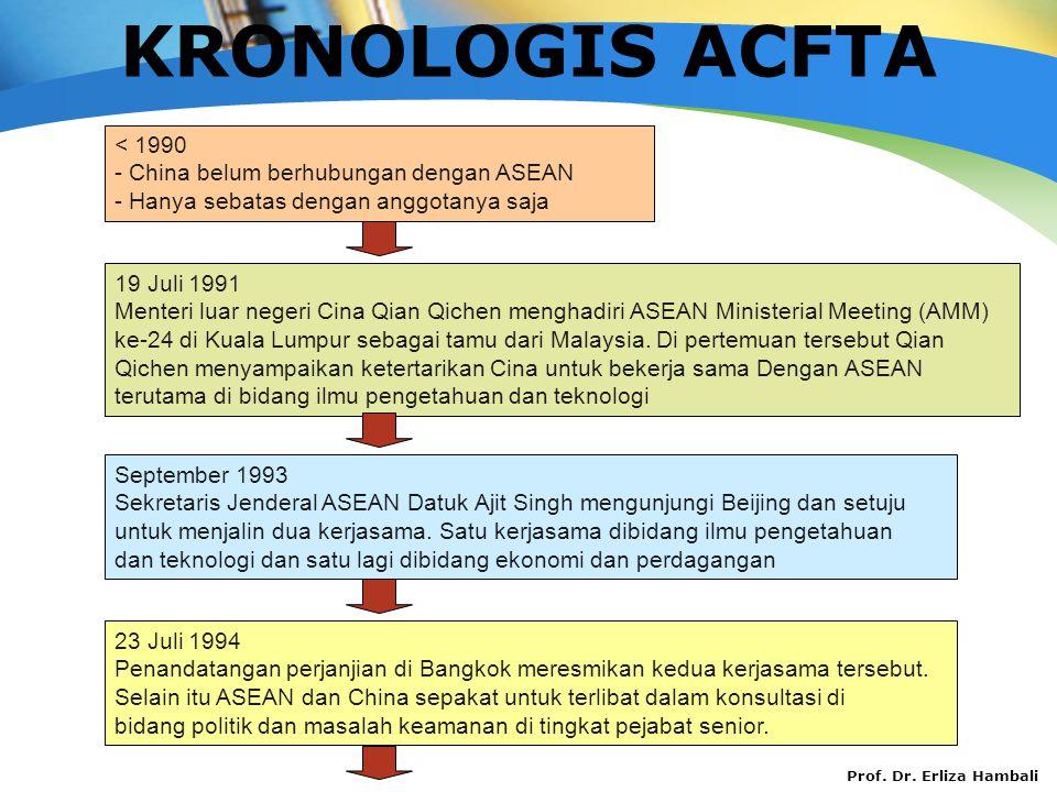 KRONOLOGIS ACFTA < 1990 - China belum berhubungan dengan ASEAN
