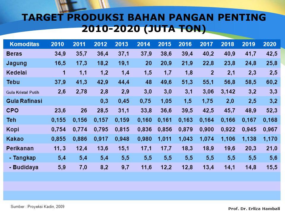 TARGET PRODUKSI BAHAN PANGAN PENTING 2010-2020 (JUTA TON)
