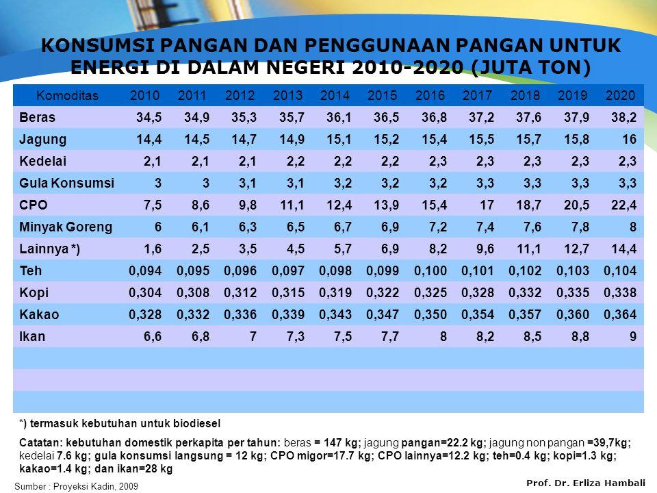 KONSUMSI PANGAN DAN PENGGUNAAN PANGAN UNTUK ENERGI DI DALAM NEGERI 2010-2020 (JUTA TON)