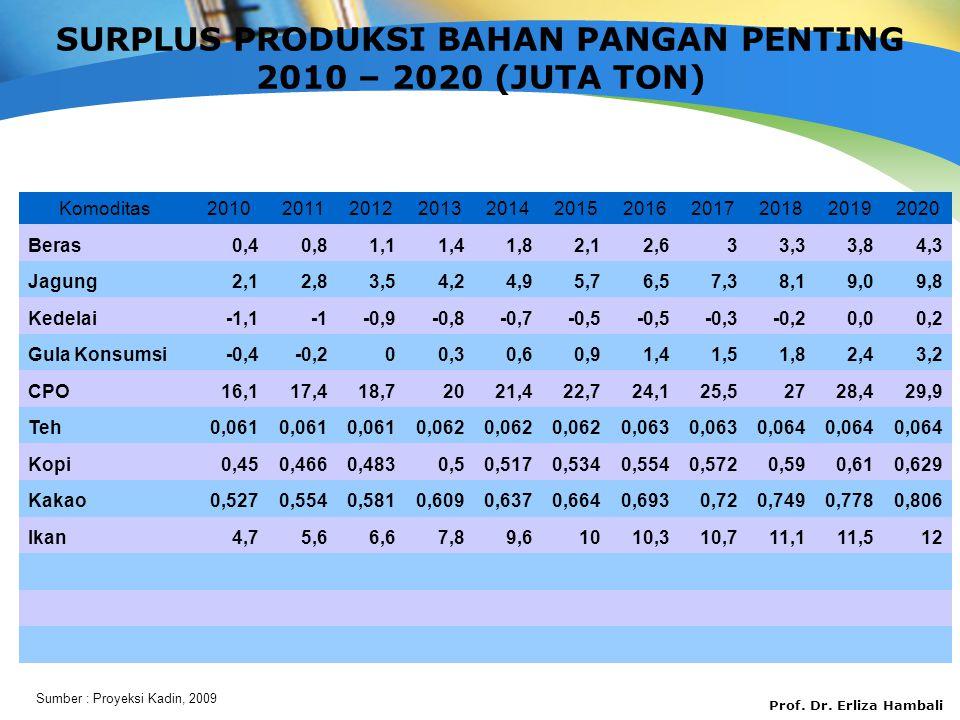 SURPLUS PRODUKSI BAHAN PANGAN PENTING 2010 – 2020 (JUTA TON)