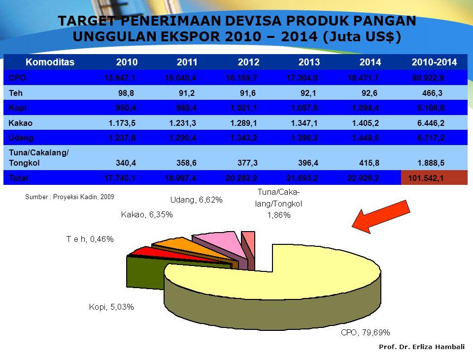 TARGET PENERIMAAN DEVISA PRODUK PANGAN UNGGULAN EKSPOR 2010 – 2014 (Juta US$)