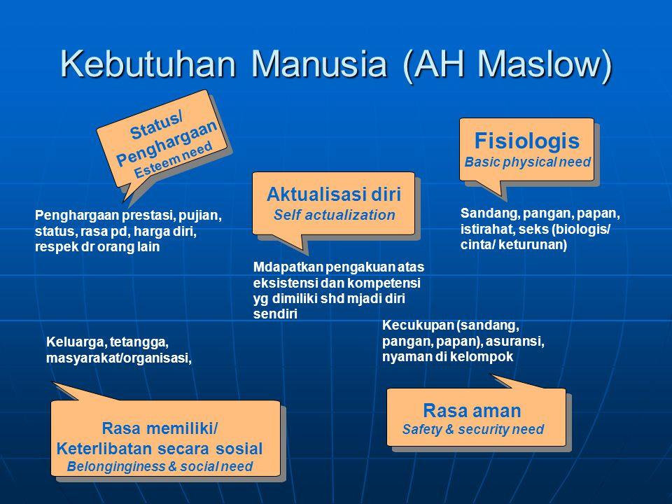 Kebutuhan Manusia (AH Maslow)