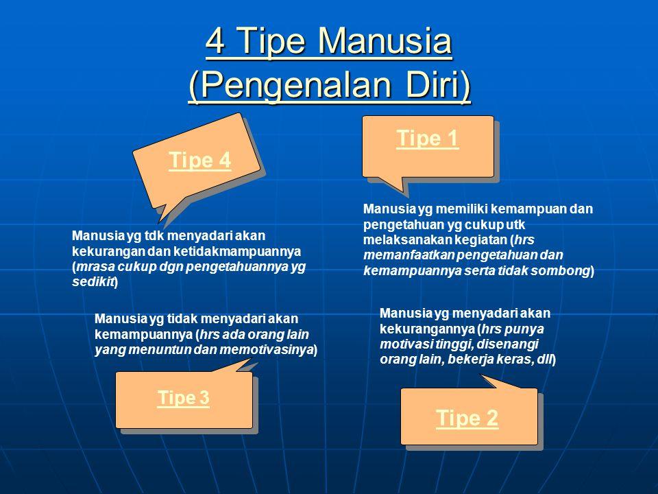 4 Tipe Manusia (Pengenalan Diri)