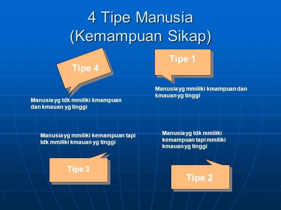 4 Tipe Manusia (Kemampuan Sikap)