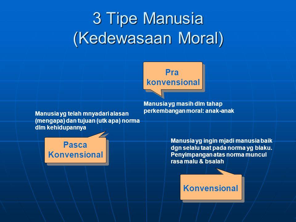 3 Tipe Manusia (Kedewasaan Moral)