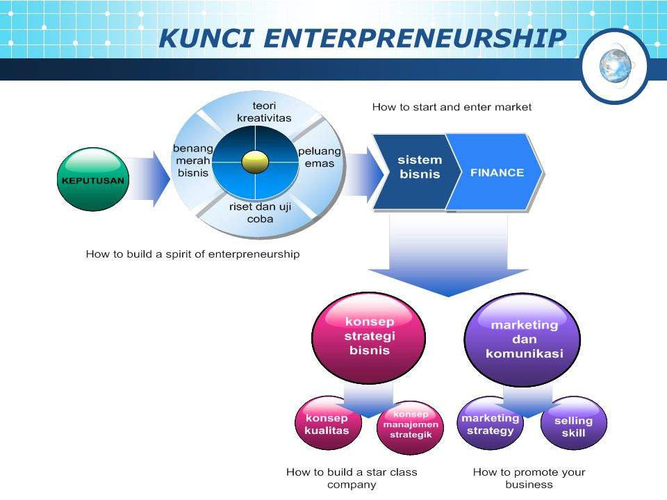 KUNCI ENTERPRENEURSHIP