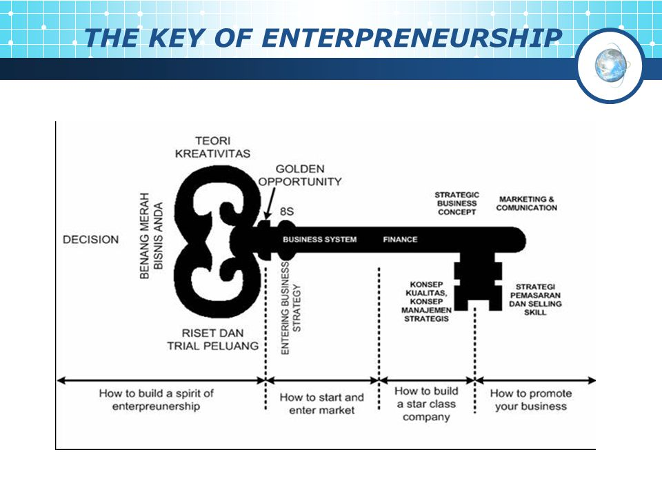 THE KEY OF ENTERPRENEURSHIP