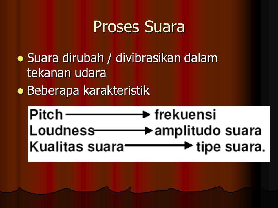Proses Suara Suara dirubah / divibrasikan dalam tekanan udara