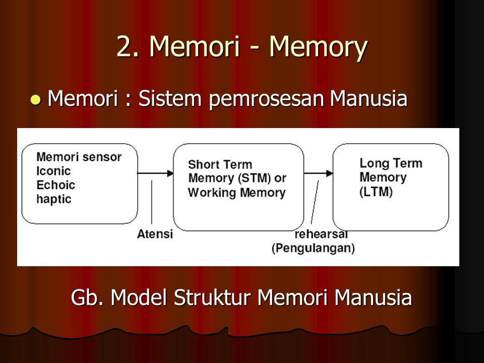 Gb. Model Struktur Memori Manusia