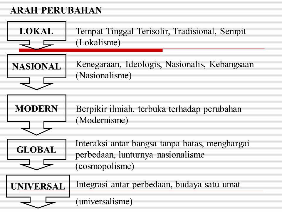 ARAH PERUBAHAN LOKAL. Tempat Tinggal Terisolir, Tradisional, Sempit (Lokalisme) NASIONAL. Kenegaraan, Ideologis, Nasionalis, Kebangsaan.