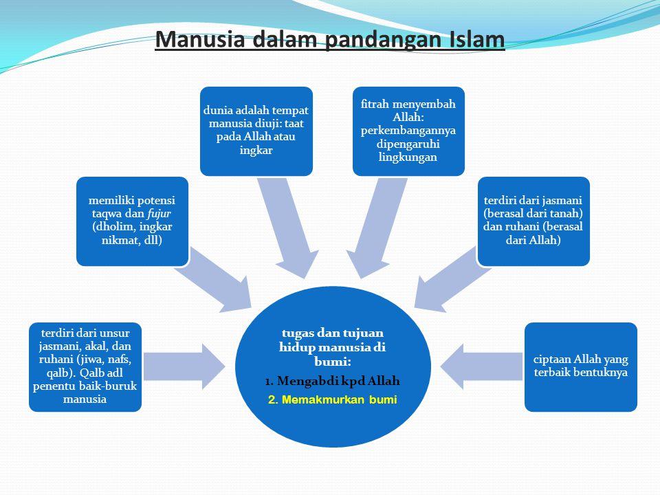 Manusia dalam pandangan Islam