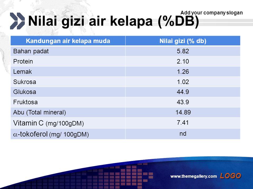 Nilai gizi air kelapa (%DB)