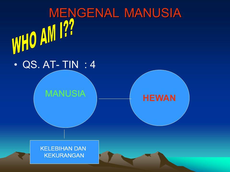 MENGENAL MANUSIA WHO AM I QS. AT- TIN : 4 MANUSIA HEWAN