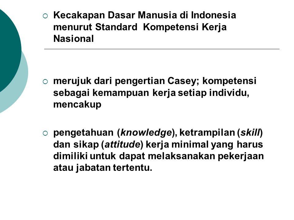 Kecakapan Dasar Manusia di Indonesia menurut Standard Kompetensi Kerja Nasional