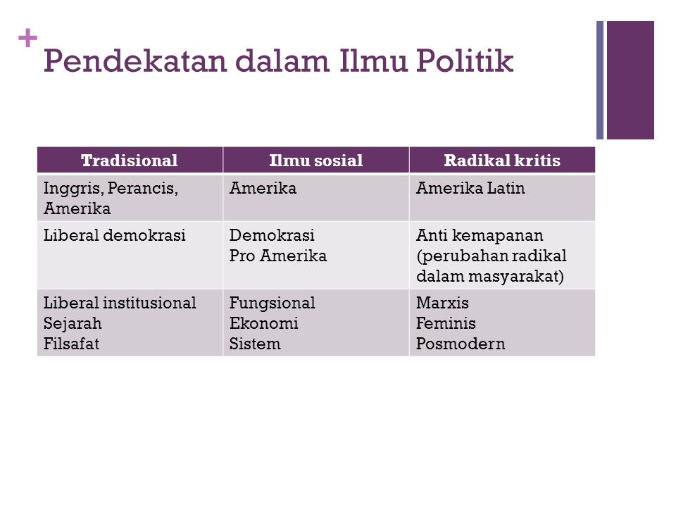 Pendekatan dalam Ilmu Politik