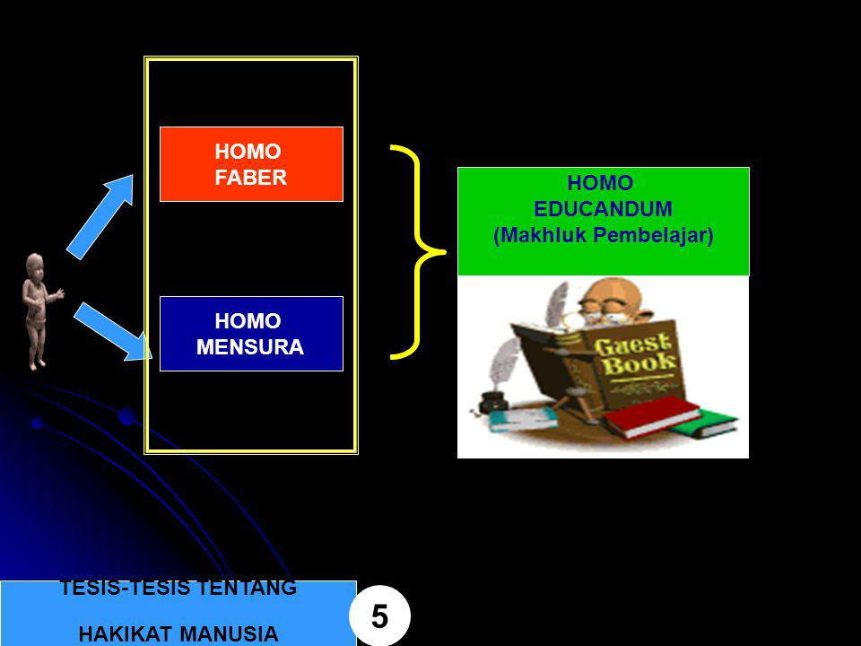5 HOMO FABER HOMO EDUCANDUM (Makhluk Pembelajar) HOMO MENSURA