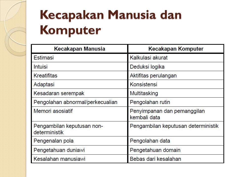 Kecapakan Manusia dan Komputer