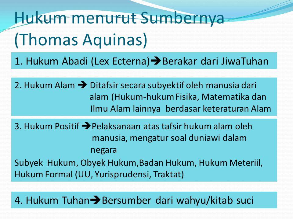 Hukum menurut Sumbernya (Thomas Aquinas)