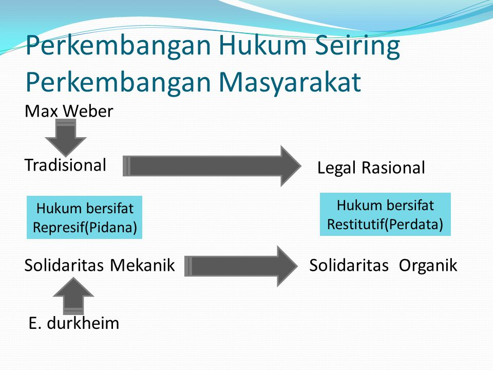 Perkembangan Hukum Seiring Perkembangan Masyarakat