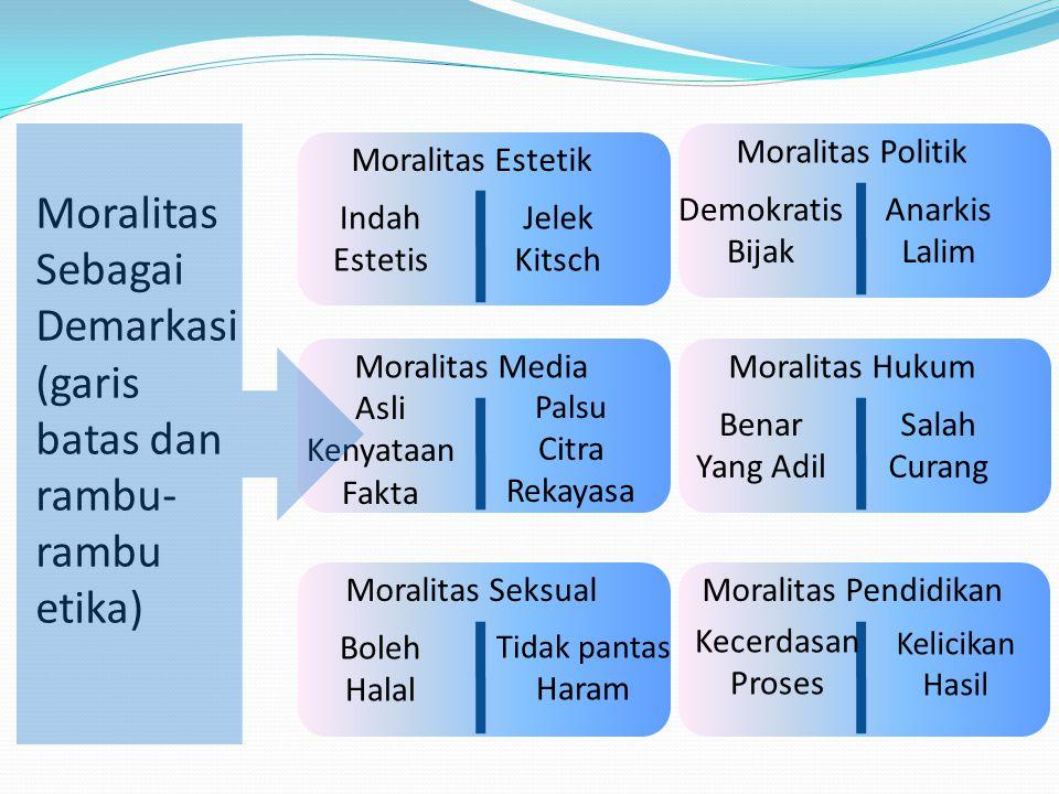 Moralitas Sebagai Demarkasi (garis batas dan rambu-rambu etika)