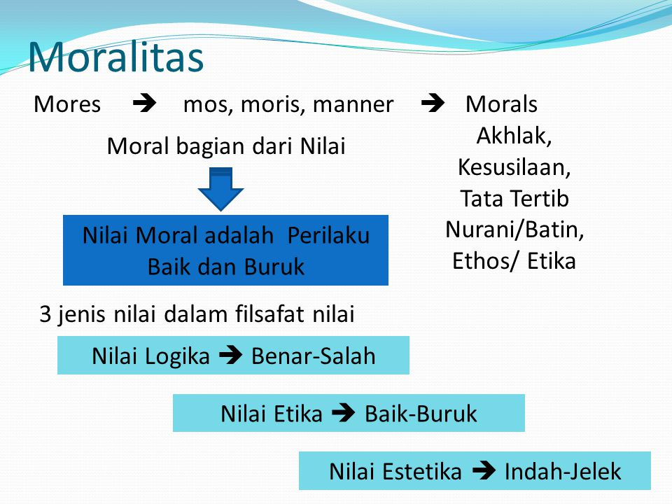 Moralitas Mores  mos, moris, manner  Morals
